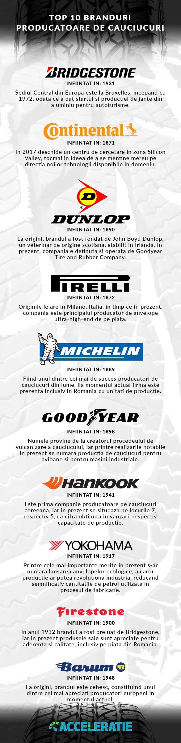 Top 10 Branduri producatoare de cauciucuri - Acceleratie.ro